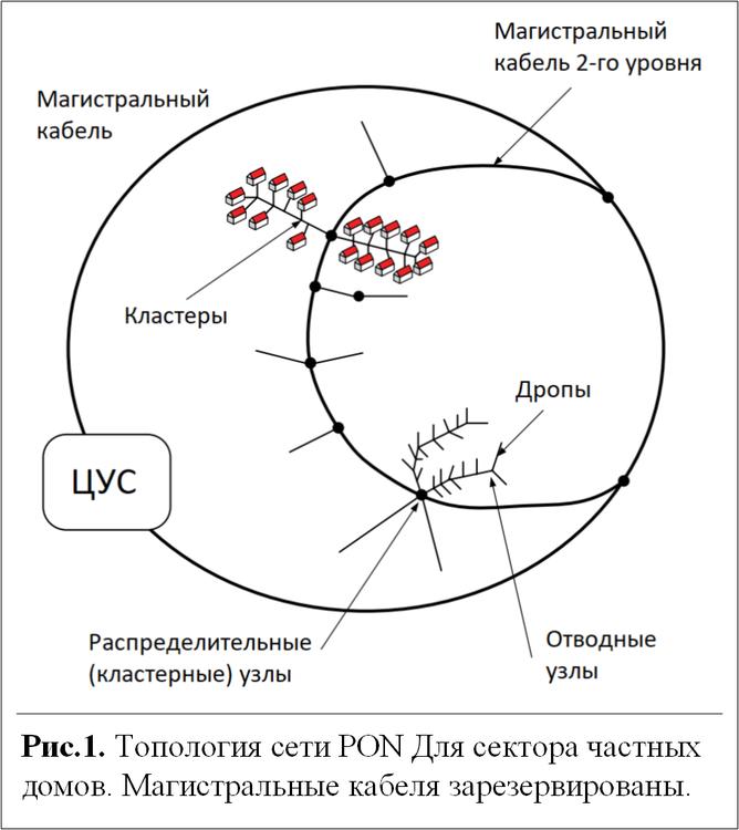 topologiya-pon.thumb.png.315c7e89cfc4705dc733eaab18287819.png