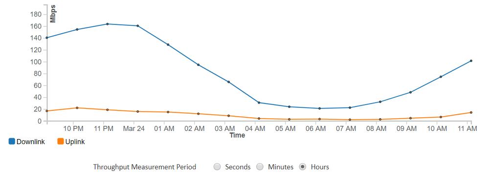 Link load_hours.png