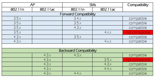 ePMP_Compatibility.png