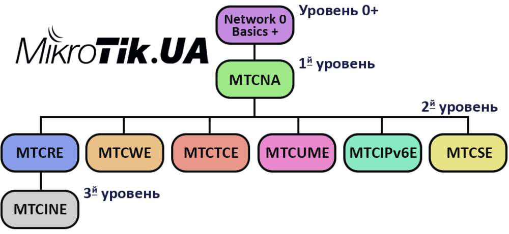 mikrotik-mtcna.thumb.png.5a938f7d4c1ba12efb98e38b8b358dd9.png