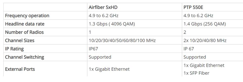 A5XHD vs PTP550E.png
