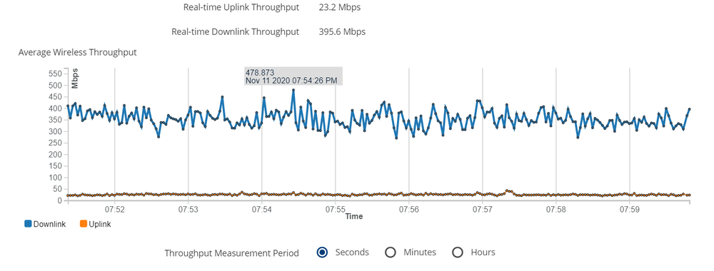 PTP550_load480Mbps.png